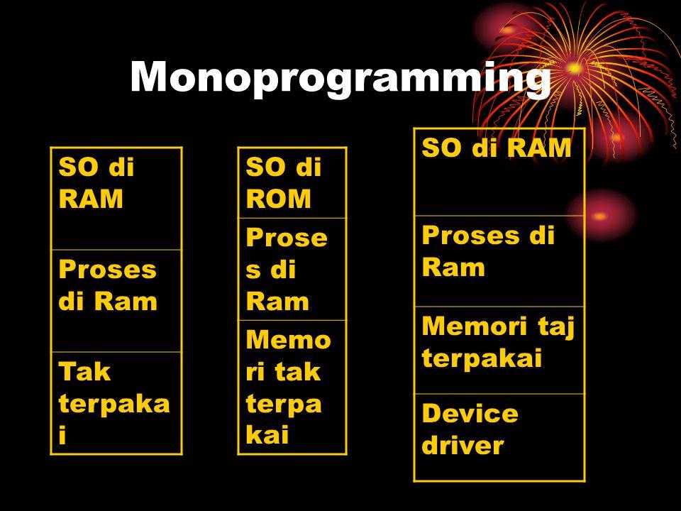 Monoprogramming SO di RAM Proses di Ram Tak terpaka i SO di ROM Prose s di Ram Memo ri tak terpa kai SO di RAM Proses di Ram Memori taj terpakai Devic