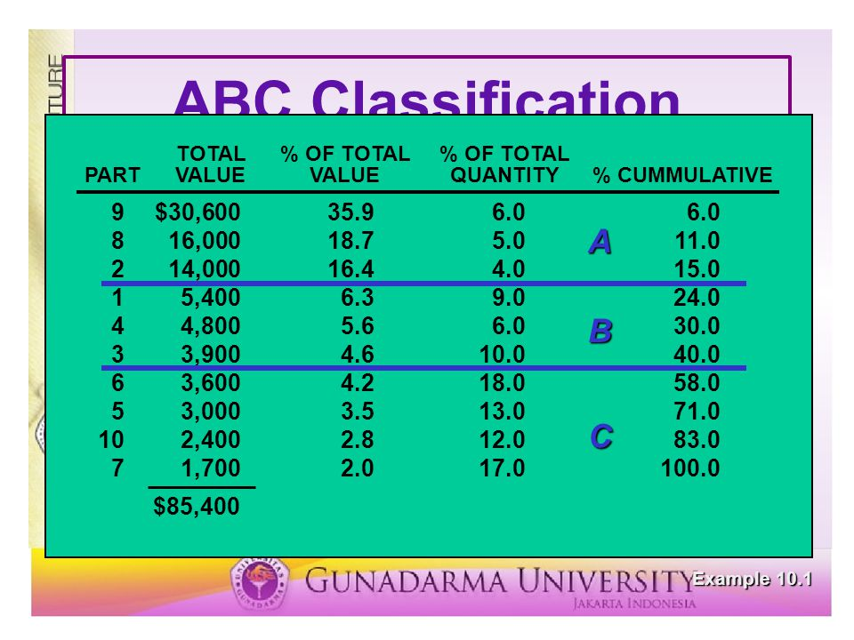 ABC Classification Example 10.1 1$ 6090 235040 330130 48060 530100 620180 710170 832050 951060 1020120 PARTUNIT COSTANNUAL USAGE TOTAL% OF TOTAL% OF T