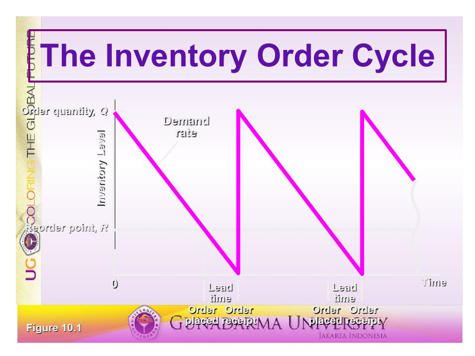 The Inventory Order Cycle Demand rate Time Lead time Order placed Order receipt Inventory Level Reorder point, R Order quantity, Q 0 Figure 10.1