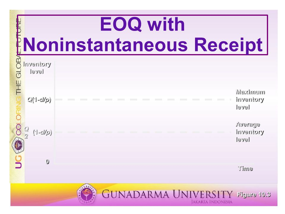 EOQ with Noninstantaneous Receipt Q(1-d/p) Inventorylevel (1-d/p) Q2 Time 0 Maximum inventory level Average Figure 10.3