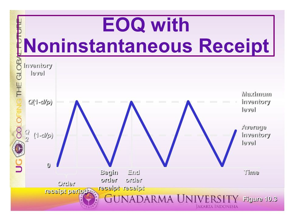EOQ with Noninstantaneous Receipt Q(1-d/p) Inventorylevel (1-d/p) Q2 Time 0 Order receipt period BeginorderreceiptEndorderreceipt Maximum inventory le