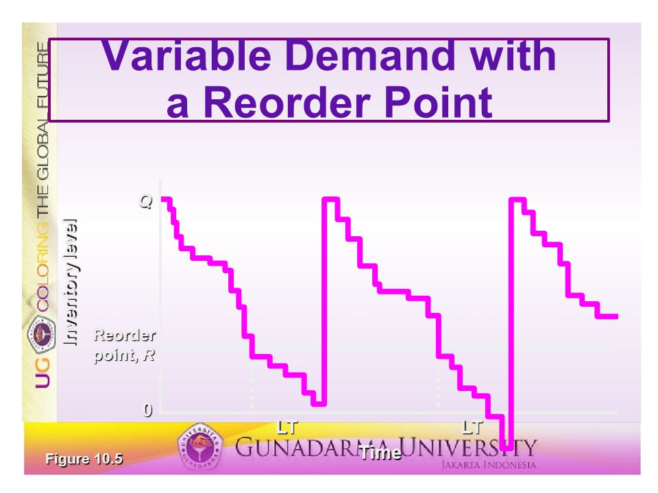 Variable Demand with a Reorder Point Figure 10.5 Reorder point, R Q LT Time LT Inventory level 0