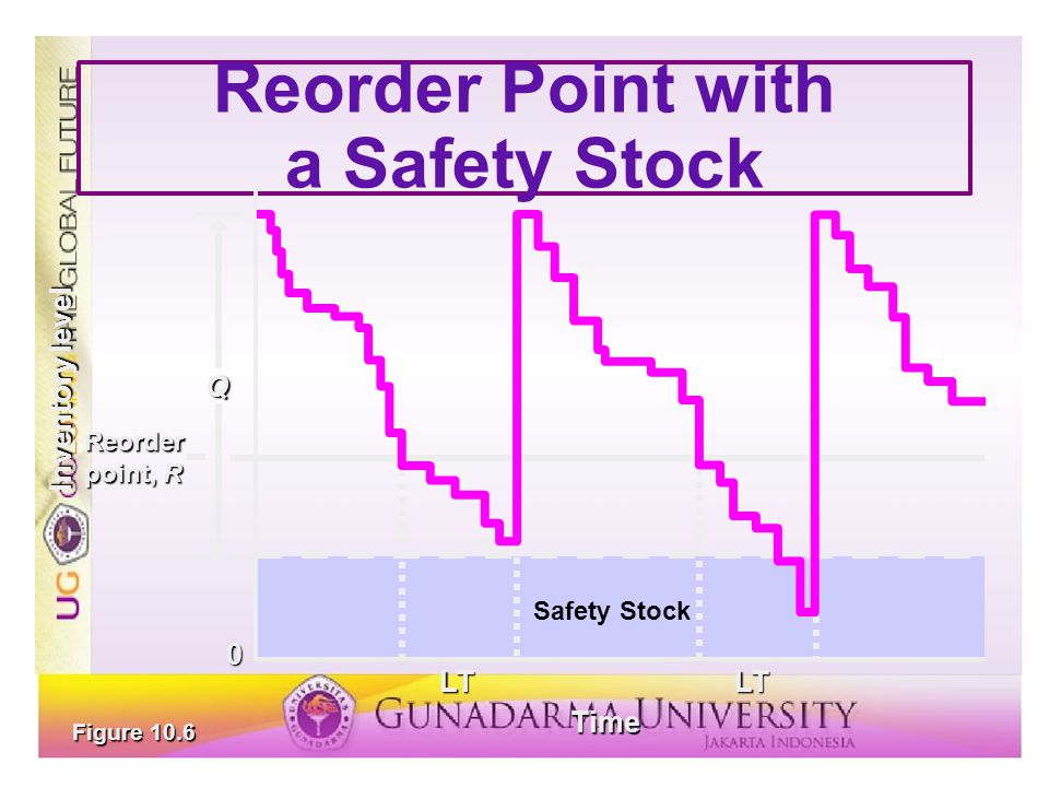 Reorder Point with a Safety Stock Figure 10.6 Reorder point, R Q LT Time LT Inventory level 0 Safety Stock