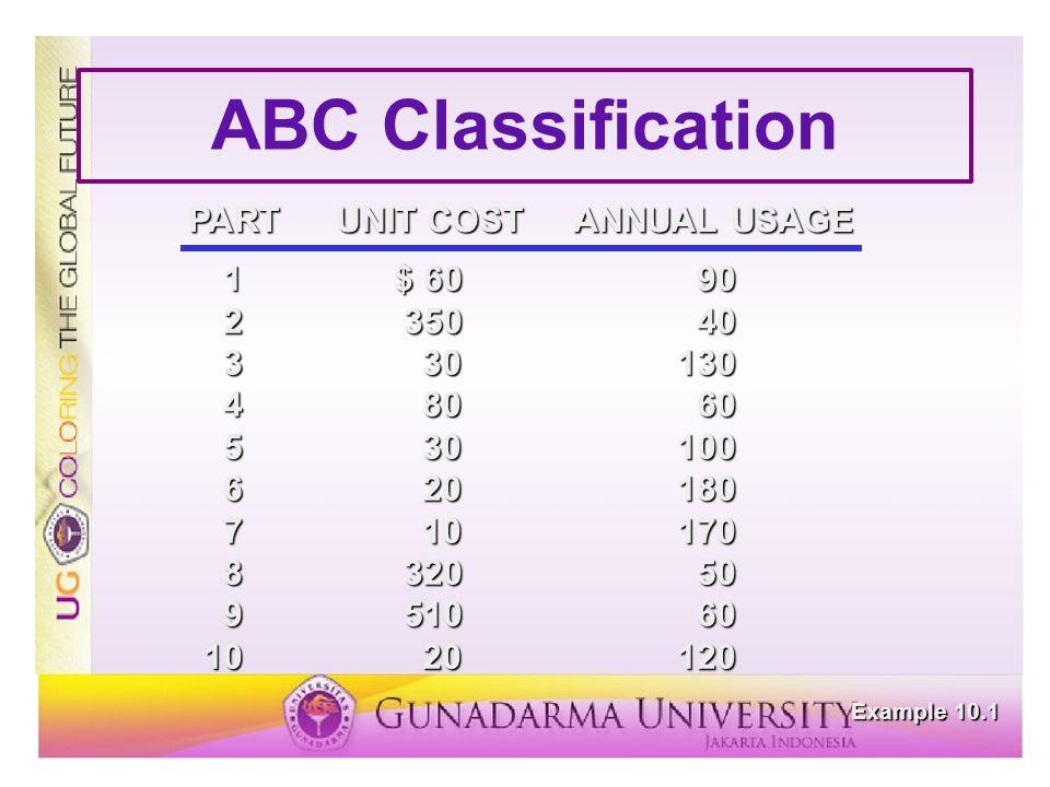 ABC Classification Example 10.1 1$ 6090 235040 330130 48060 530100 620180 710170 832050 951060 1020120 PARTUNIT COSTANNUAL USAGE TOTAL% OF TOTAL% OF TOTAL PARTVALUEVALUEQUANTITY% CUMMULATIVE 9$30,60035.96.06.0 816,00018.75.011.0 214,00016.44.015.0 15,4006.39.024.0 44,8005.66.030.0 33,9004.610.040.0 63,6004.218.058.0 53,0003.513.071.0 102,4002.812.083.0 71,7002.017.0100.0 $85,400