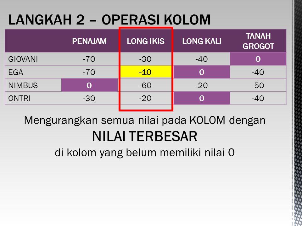 -10 PENAJAMLONG IKISLONG KALI TANAH GROGOT GIOVANI-70-30-400 EGA-70-100-40 NIMBUS0-60-20-50 ONTRI-30-200-40 Mengurangkan semua nilai pada KOLOM dengan NILAI TERBESAR di kolom yang belum memiliki nilai 0