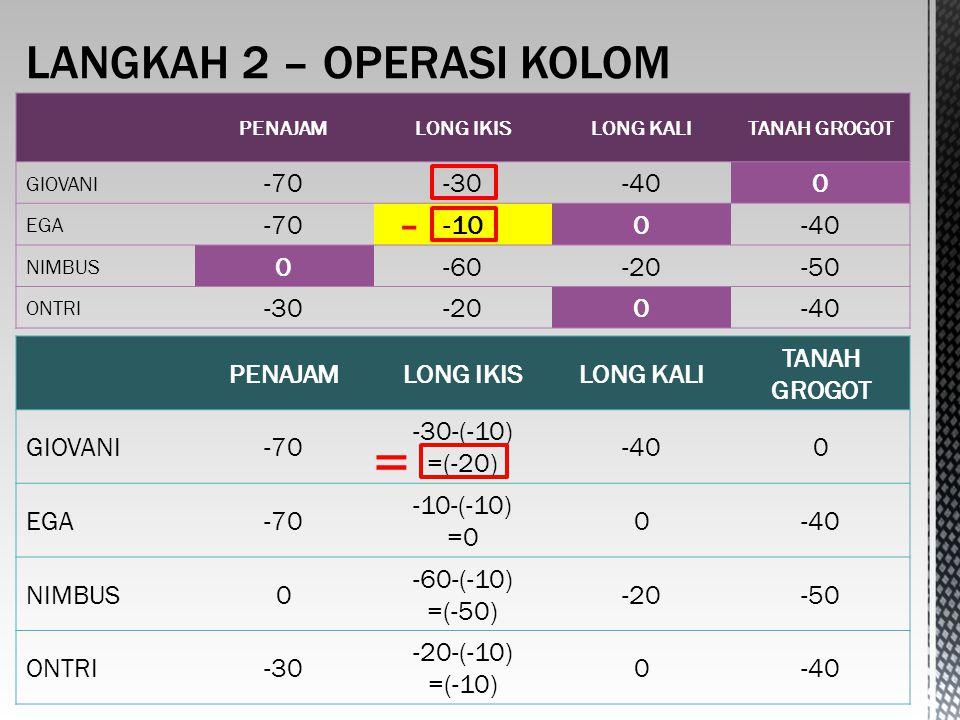 PENAJAMLONG IKISLONG KALITANAH GROGOT GIOVANI -70-30-400 EGA -70-100-40 NIMBUS 0-60-20-50 ONTRI -30-200-40 PENAJAMLONG IKISLONG KALI TANAH GROGOT GIOVANI-70 -30-(-10) =(-20) -400 EGA-70 -10-(-10) =0 0-40 NIMBUS0 -60-(-10) =(-50) -20-50 ONTRI-30 -20-(-10) =(-10) 0-40 - =