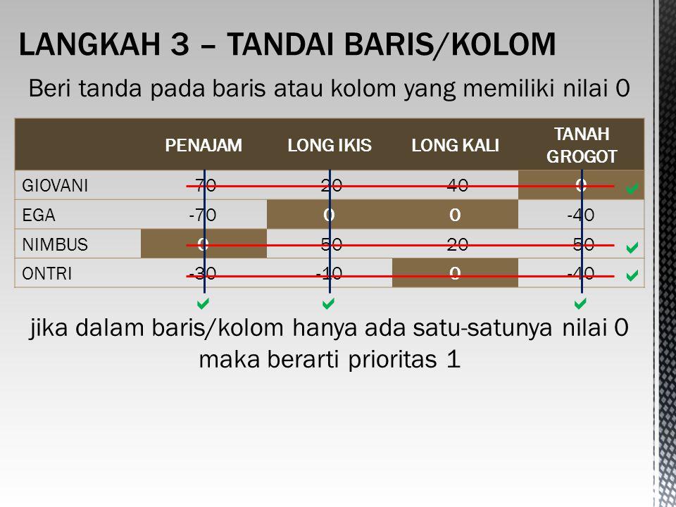 PENAJAMLONG IKISLONG KALI TANAH GROGOT GIOVANI-70-20-400 EGA-7000-40 NIMBUS0-50-20-50 ONTRI-30-100-40 Beri tanda pada baris atau kolom yang memiliki nilai 0 jika dalam baris/kolom hanya ada satu-satunya nilai 0 maka berarti prioritas 1    