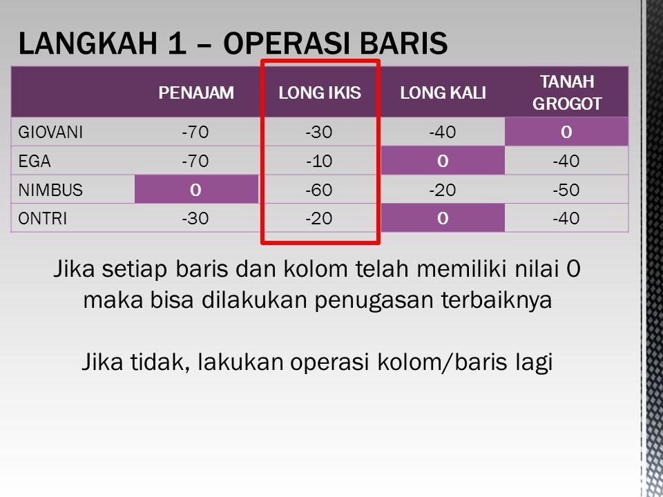 PENAJAMLONG IKISLONG KALI TANAH GROGOT GIOVANI-70-30-400 EGA-70-100-40 NIMBUS0-60-20-50 ONTRI-30-200-40 Jika setiap baris dan kolom telah memiliki nilai 0 maka bisa dilakukan penugasan terbaiknya Jika tidak, lakukan operasi kolom/baris lagi