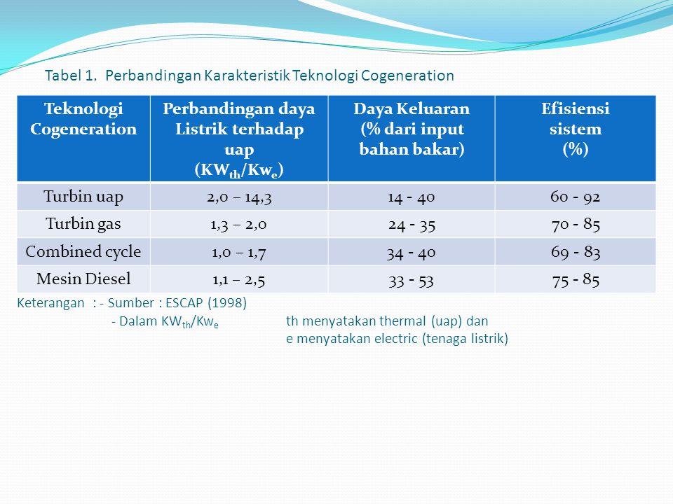Keterangan : - Sumber : ESCAP (1998) - Dalam KW th /Kw e th menyatakan thermal (uap) dan e menyatakan electric (tenaga listrik) Teknologi Cogeneration