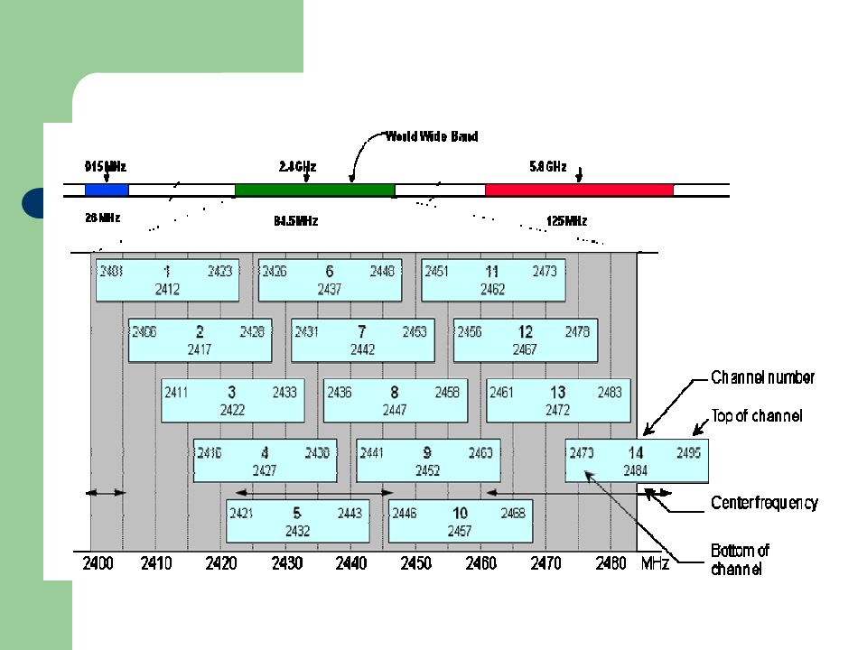 Parameter card WLAN dapat dengan mudah di ubah dengan menekan tombol Change Configuration.