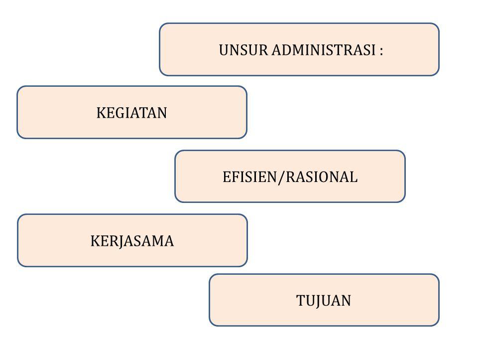 UNSUR ADMINISTRASI : KEGIATAN EFISIEN/RASIONAL KERJASAMA TUJUAN