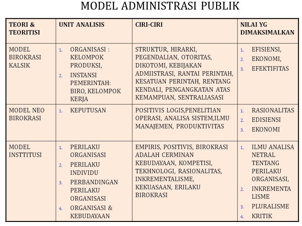 MODEL ADMINISTRASI PUBLIK TEORI & TEORITISI UNIT ANALISISCIRI-CIRINILAI YG DIMAKSIMALKAN MODEL BIROKRASI KALSIK 1.