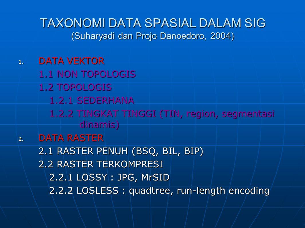 TAXONOMI DATA SPASIAL DALAM SIG (Suharyadi dan Projo Danoedoro, 2004) 1. DATA VEKTOR 1.1 NON TOPOLOGIS 1.2 TOPOLOGIS 1.2.1 SEDERHANA 1.2.2 TINGKAT TIN
