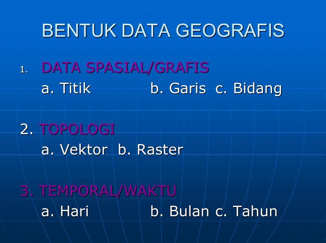 BENTUK DATA GEOGRAFIS 1. DATA SPASIAL/GRAFIS a. Titikb. Garisc. Bidang 2. TOPOLOGI a. Vektorb. Raster 3. TEMPORAL/WAKTU a. Harib. Bulanc. Tahun