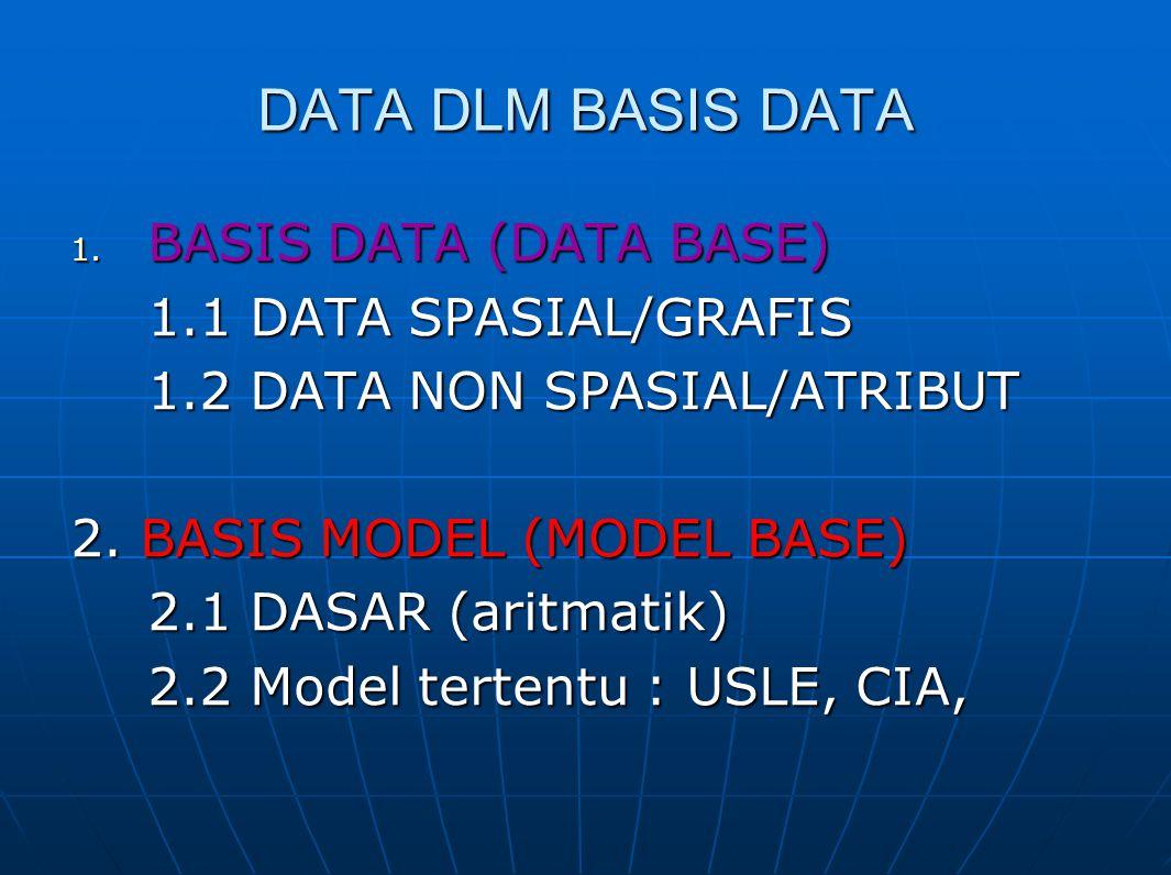 DATA DLM BASIS DATA 1. BASIS DATA (DATA BASE) 1.1 DATA SPASIAL/GRAFIS 1.2 DATA NON SPASIAL/ATRIBUT 2. BASIS MODEL (MODEL BASE) 2.1 DASAR (aritmatik) 2