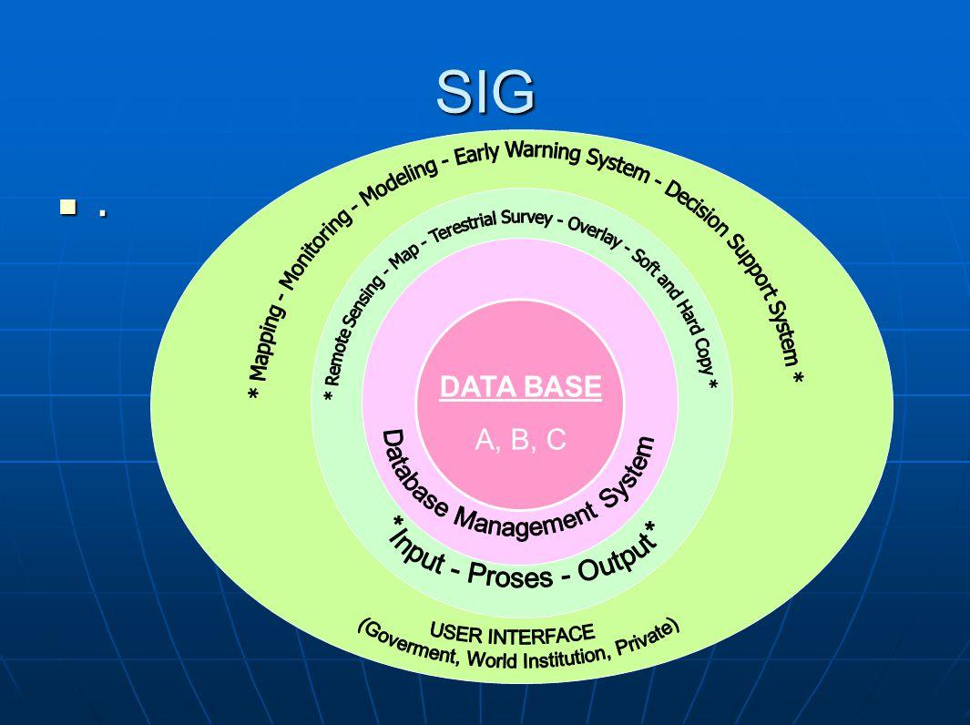 SIG. DATA BASE A, B, C