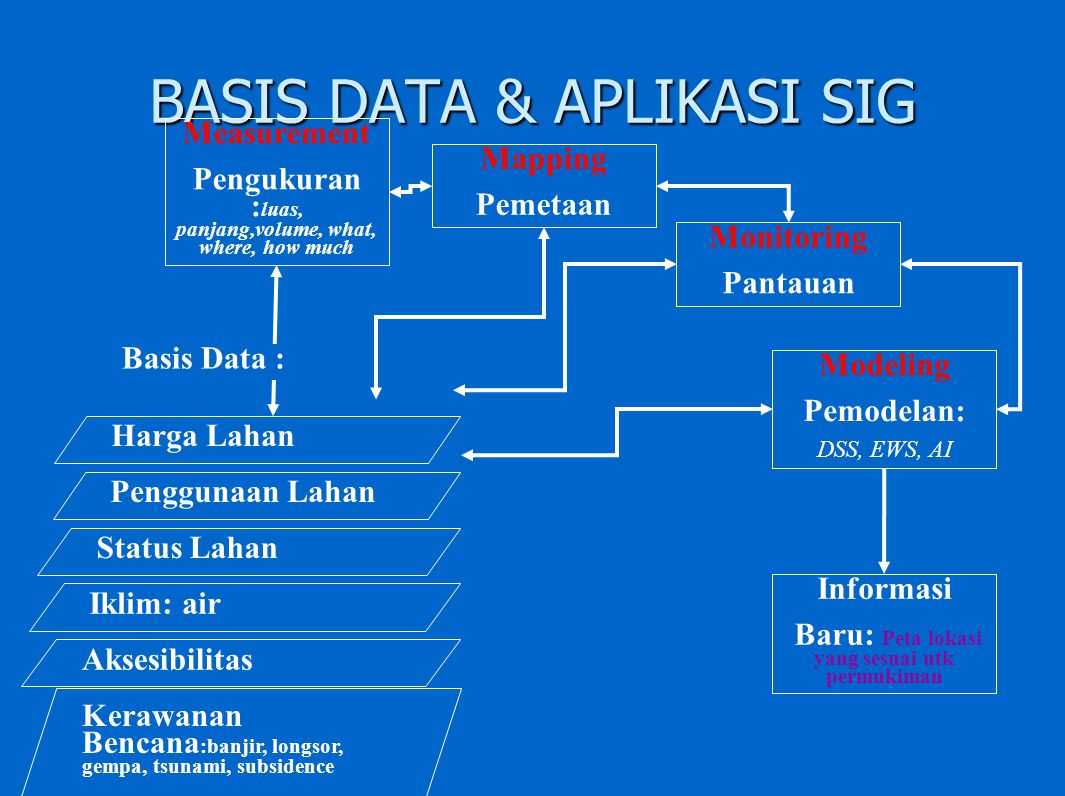 BASIS DATA & APLIKASI SIG Measurement Pengukuran : luas, panjang,volume, what, where, how much Mapping Pemetaan Monitoring Pantauan Modeling Pemodelan: DSS, EWS, AI Penggunaan Lahan Harga Lahan Status Lahan Kerawanan Bencana :banjir, longsor, gempa, tsunami, subsidence Aksesibilitas Iklim: air Basis Data : Informasi Baru: Peta lokasi yang sesuai utk permukiman
