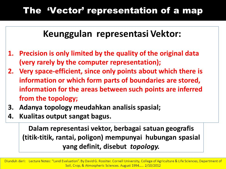 "18 The 'Vector' representation of a map Diunduh dari: Lecture Notes: ""Land Evaluation"". By David G. Rossiter. Cornell University, College of Agricultu"