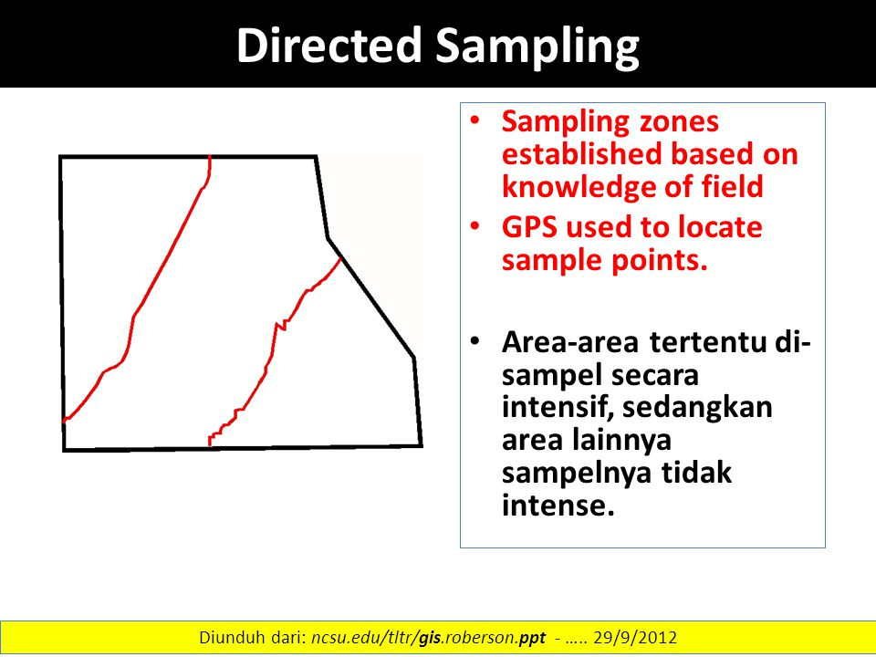Directed Sampling Sampling zones established based on knowledge of field GPS used to locate sample points. Area-area tertentu di- sampel secara intens