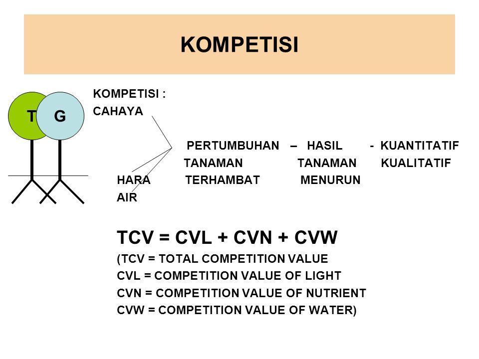 KOMPETISI KOMPETISI : CAHAYA PERTUMBUHAN – HASIL - KUANTITATIF TANAMAN TANAMAN KUALITATIF HARA TERHAMBAT MENURUN AIR TCV = CVL + CVN + CVW (TCV = TOTAL COMPETITION VALUE CVL = COMPETITION VALUE OF LIGHT CVN = COMPETITION VALUE OF NUTRIENT CVW = COMPETITION VALUE OF WATER) TG