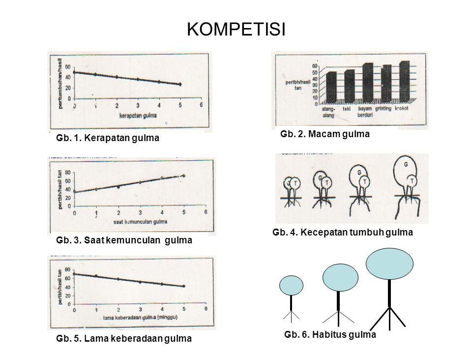 2.Kiambang (Salvinia spp.) 3. Kayu apu (Pistia stratiotes) 1.Myrothecium roridum 1.