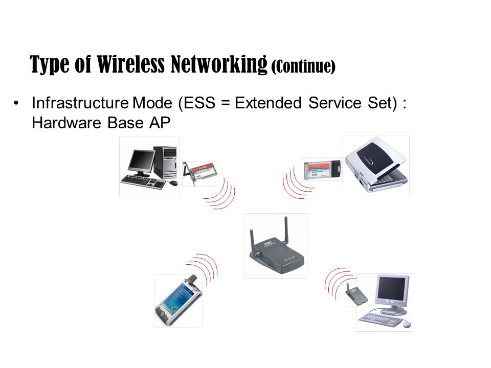 Type of Wireless Networking (Continue) Infrastructure Mode (ESS = Extended Service Set) : Hardware Base AP