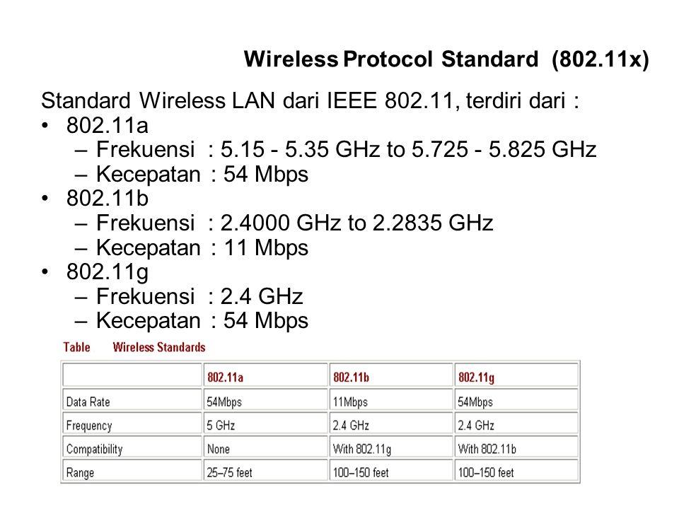 Wireless Protocol Standard (802.11x) Standard Wireless LAN dari IEEE 802.11, terdiri dari : 802.11a –Frekuensi : 5.15 - 5.35 GHz to 5.725 - 5.825 GHz
