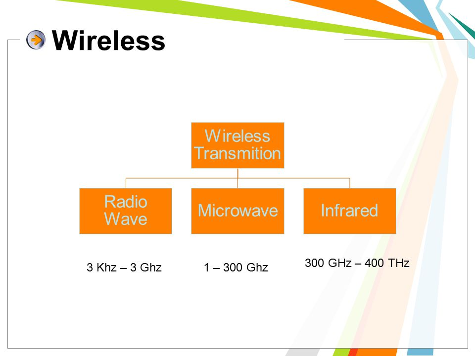Wireless Wireless Transmition Radio Wave MicrowaveInfrared 3 Khz – 3 Ghz1 – 300 Ghz 300 GHz – 400 THz