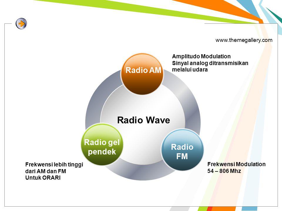 www.themegallery.com Radio Wave Amplitudo Modulation Sinyal analog ditransmisikan melalui udara Frekwensi lebih tinggi dari AM dan FM Untuk ORARI Frekwensi Modulation 54 – 806 Mhz Radio AM Radio gel pendek Radio FM