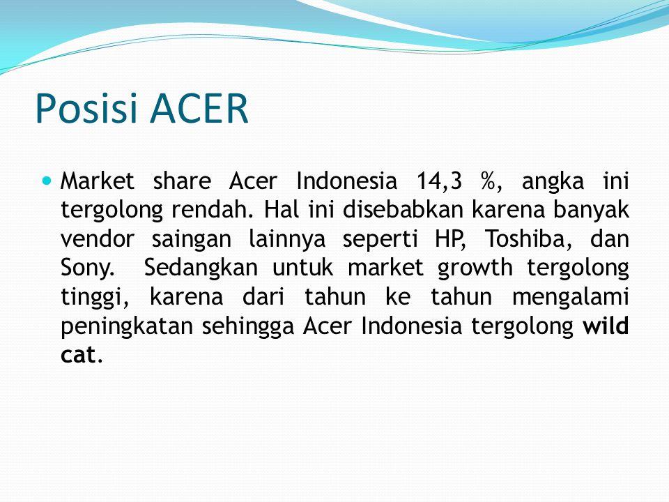 Posisi ACER Market share Acer Indonesia 14,3 %, angka ini tergolong rendah. Hal ini disebabkan karena banyak vendor saingan lainnya seperti HP, Toshib