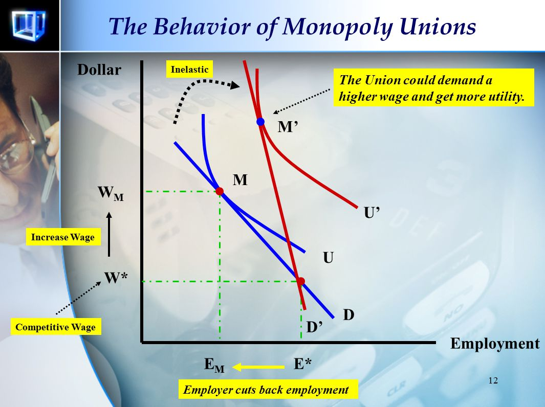 11 Monopoly Unions Asumsi Unions utility tergantung pada Upah (w) dan Employment (E) Firm  Profit-maximazing Competitive, yaitu firm tidak dapat memp