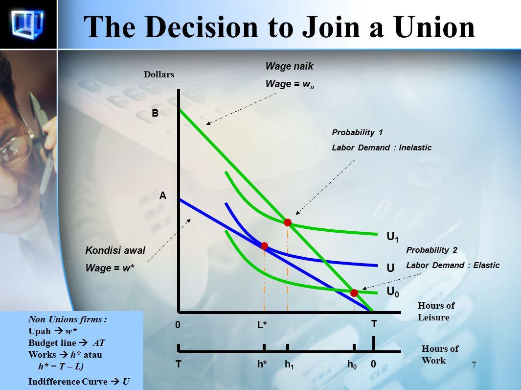 17 The Exit-Voice Hypothesis Tanpa union : Pekerja tidak dapat menyampaikan aspirasi sehingga pilihannya : Exit Pengaruh union pada : Produktifitas pekerja, perpindahan pekerja (Labor turnover) dan kepuasan kerja.