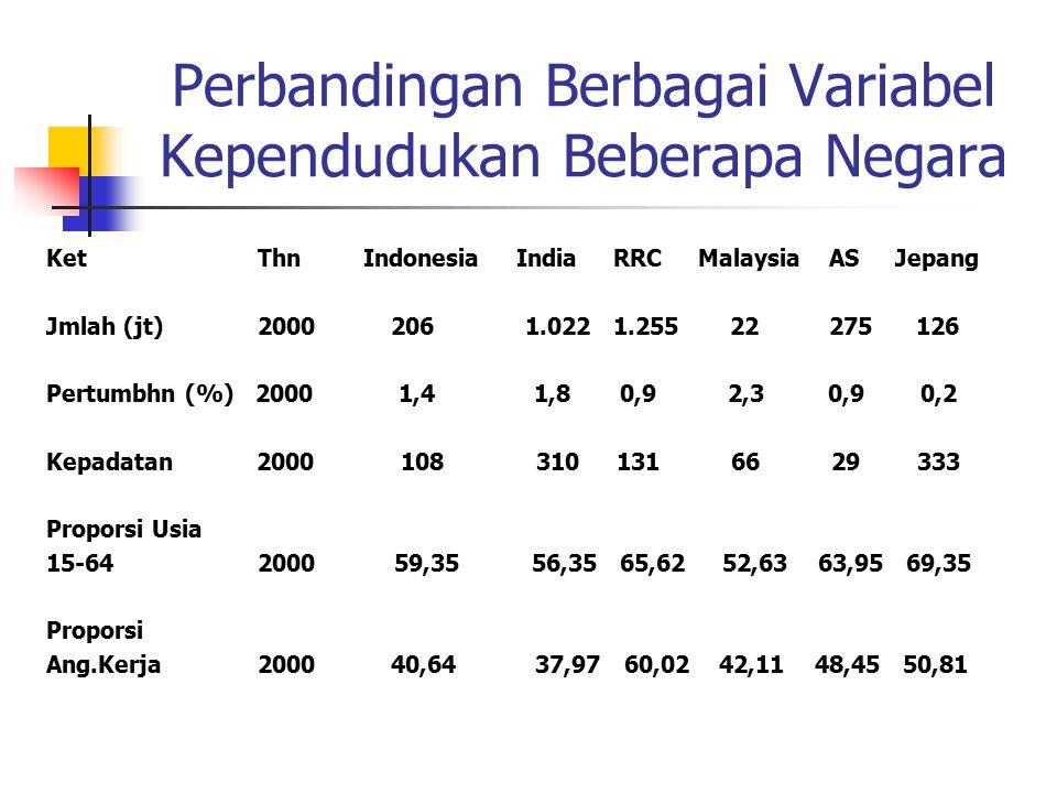 Tingkat Pengangguran Terbuka (TPT) dan Tingkat Partisipasi Angkatan Kerja (TPAK) 2005 PropinsiTPTTPAK DKI & Jabar14,7363,00 Sulawesi Utara14,4062,33 Bali4,0379,06 Indonesia10,2668,02