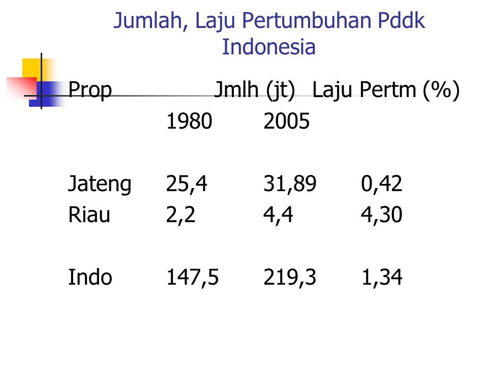 Perbandingan Berbagai Variabel Kependudukan Beberapa Negara KetThnIndonesia India RRC Malaysia AS Jepang Jmlah (jt)2000 206 1.022 1.255 22 275 126 Pertumbhn (%) 2000 1,4 1,8 0,9 2,3 0,9 0,2 Kepadatan 2000 108 310 131 66 29 333 Proporsi Usia 15-642000 59,35 56,35 65,62 52,63 63,95 69,35 Proporsi Ang.Kerja2000 40,64 37,97 60,02 42,11 48,45 50,81
