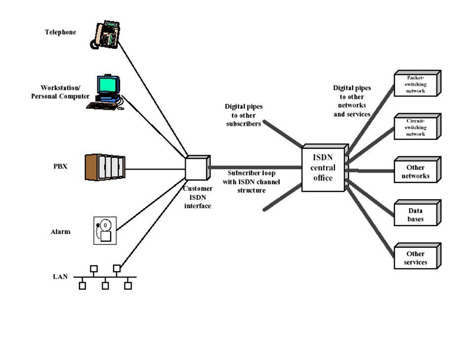 Tujuan pengembangan worldwide ISDN Standardization (standarisasi) Transparency (transparansi) Separation of competitive functions (pemisahan fungsi-fungsi kompetitif) Leased and switched services (layanan leased dan switch) Cost-related tariffs (tarif yang sesuai) Smooth migration (migrasi yang mudah) Multiplexed support (dukungan multiplex)