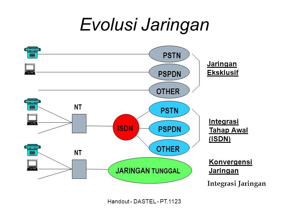 Handout - DASTEL - PT.1123 Jaringan Eksklusif Integrasi Tahap Awal (ISDN) Konvergensi Jaringan Integrasi Jaringan PSTN PSPDN OTHER PSTN JARINGAN TUNG