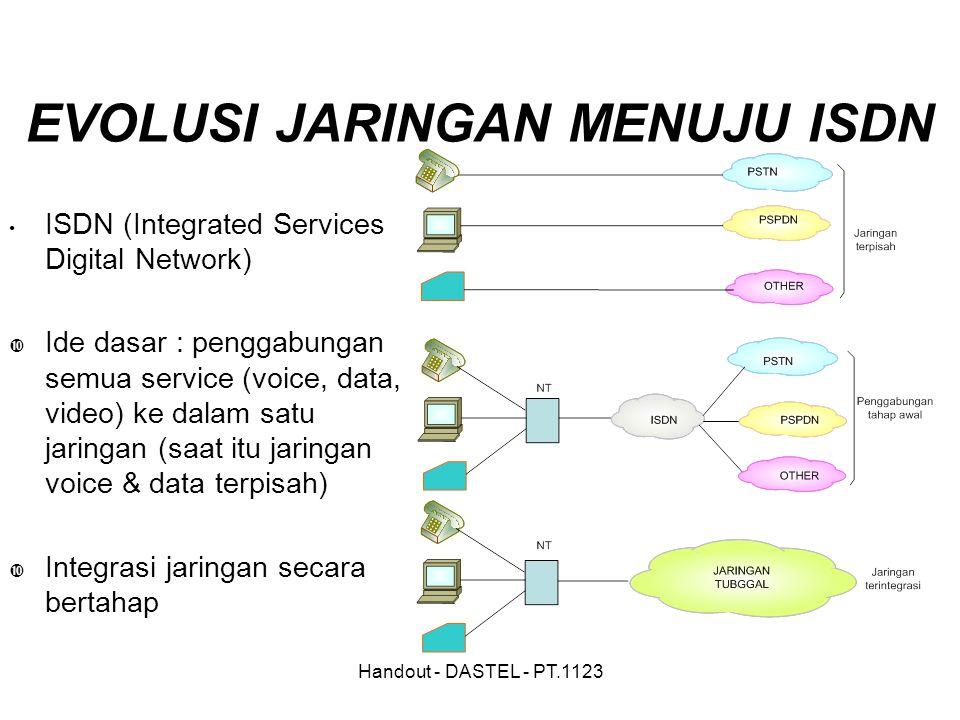 Handout - DASTEL - PT.1123 EVOLUSI JARINGAN MENUJU ISDN ISDN (Integrated Services Digital Network)  Ide dasar : penggabungan semua service (voice, d