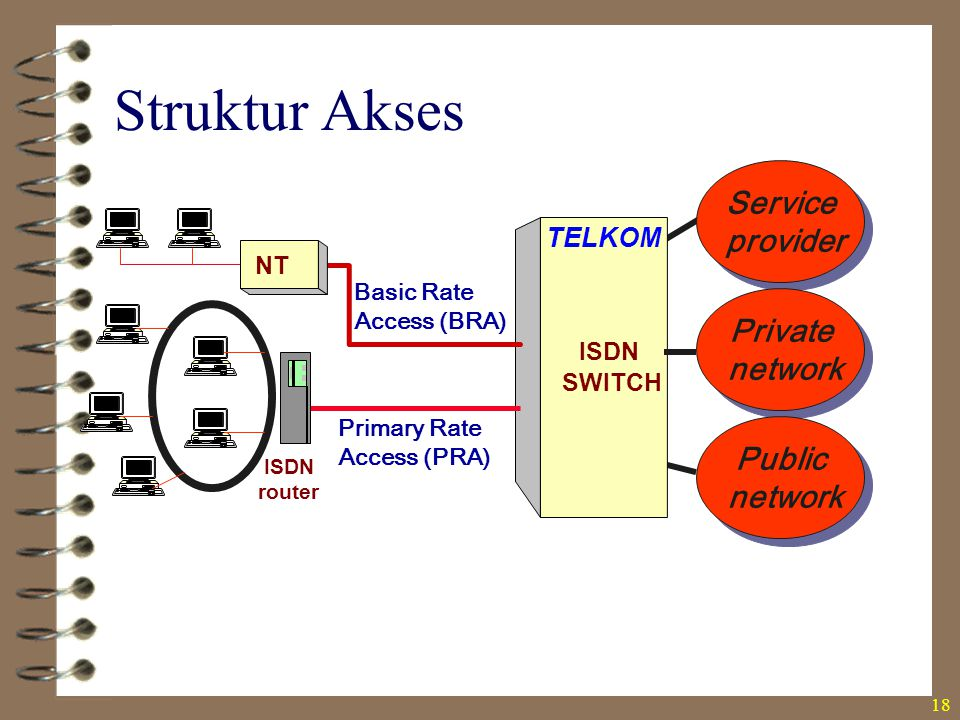 18 Basic Rate Access (BRA) TELKOM ISDN SWITCH NT Primary Rate Access (PRA) ISDN router Service provider Service provider Private network Private netwo