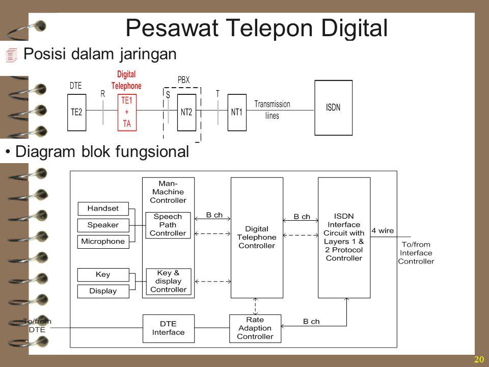 20 Pesawat Telepon Digital  Posisi dalam jaringan Diagram blok fungsional