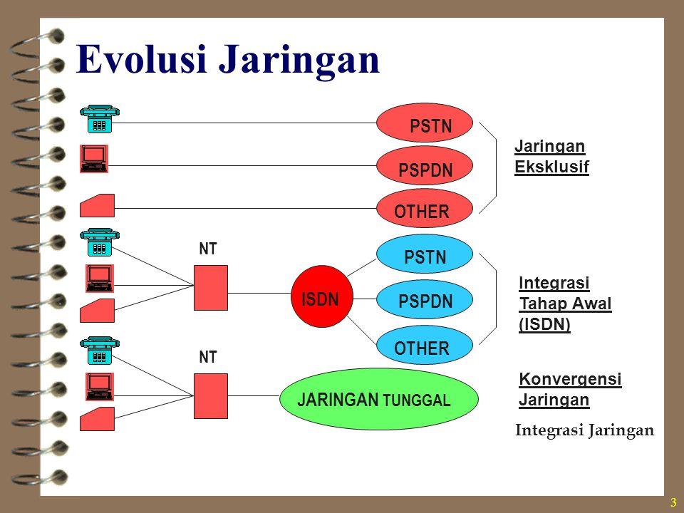 3 Jaringan Eksklusif Integrasi Tahap Awal (ISDN) Konvergensi Jaringan Integrasi Jaringan PSTN PSPDN OTHER PSTN JARINGAN TUNGGAL PSPDN OTHER ISDN NT Ev