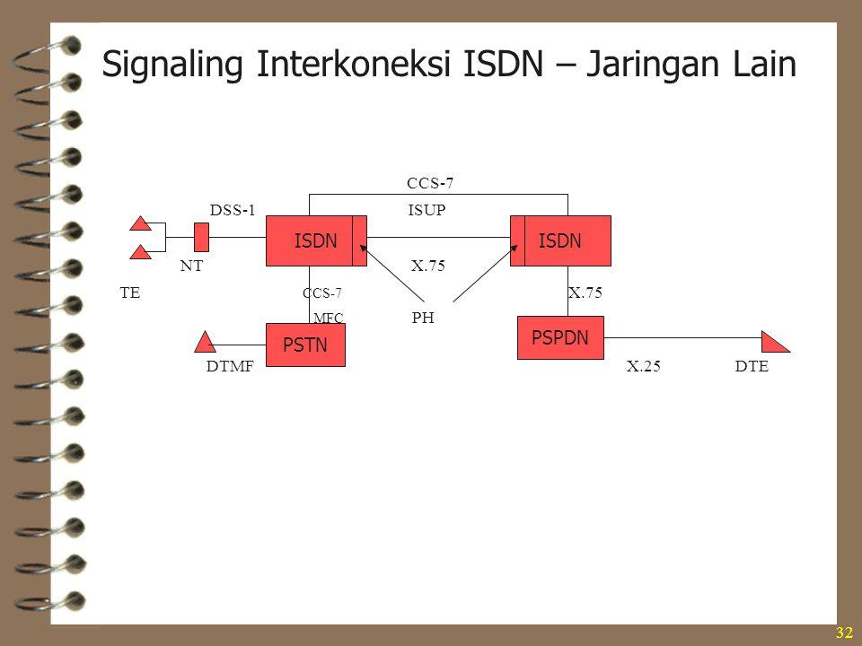 32 CCS-7 DSS-1 ISUP NT X.75 TE CCS-7 X.75 MFC PH DTMF X.25 DTE PSTN ISDN PSPDN Signaling Interkoneksi ISDN – Jaringan Lain