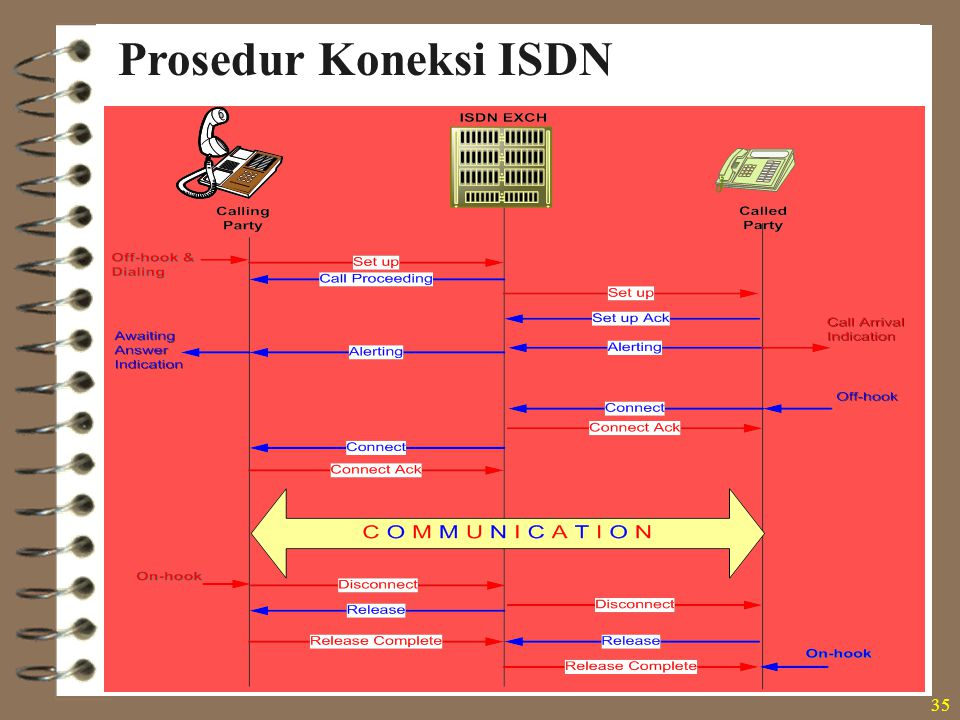 35 Prosedur Koneksi ISDN