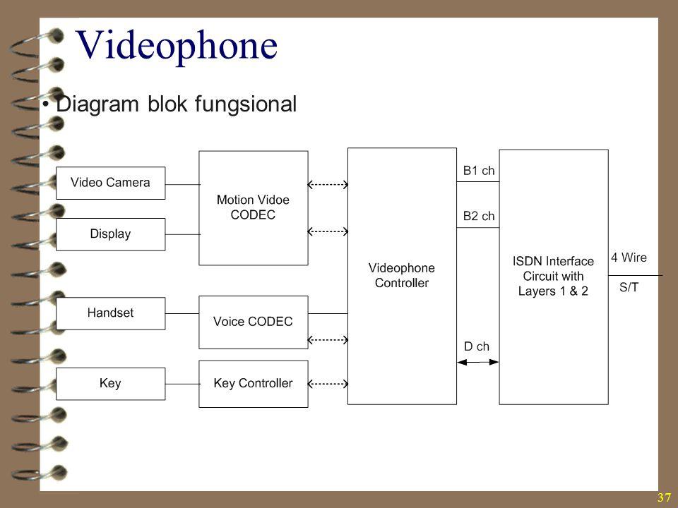 37 Diagram blok fungsional Videophone