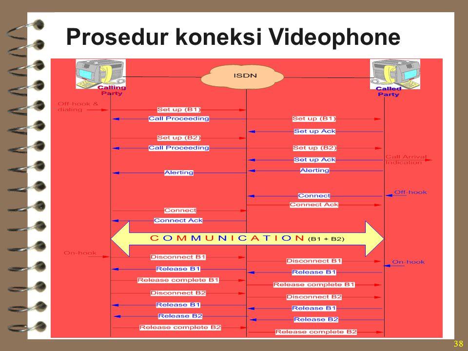 38 Prosedur koneksi Videophone