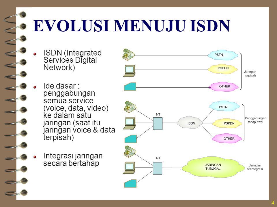 4 EVOLUSI MENUJU ISDN ISDN (Integrated Services Digital Network) Ide dasar : penggabungan semua service (voice, data, video) ke dalam satu jaringan (s