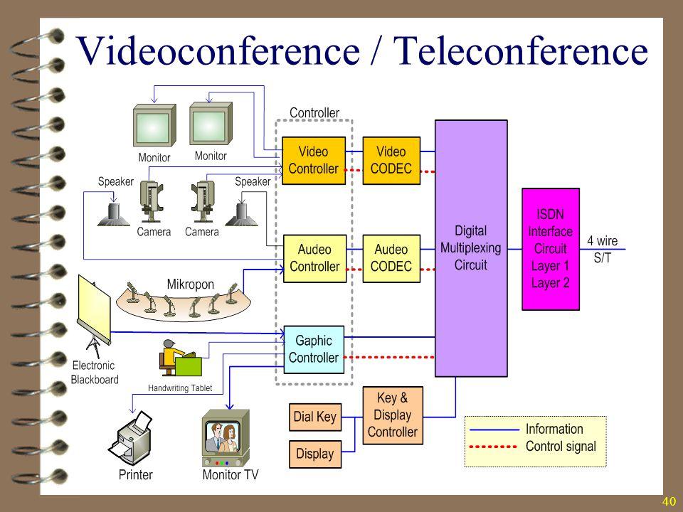 40 Videoconference / Teleconference