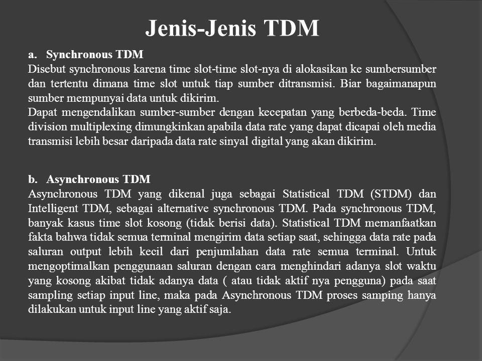 Jenis-Jenis TDM b.Asynchronous TDM Asynchronous TDM yang dikenal juga sebagai Statistical TDM (STDM) dan Intelligent TDM, sebagai alternative synchron