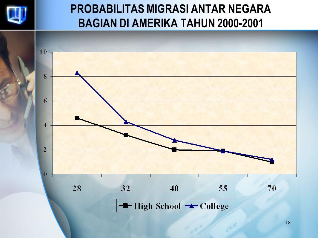 17 THE IMPACT OF WORKER CHARACTERISTICS ON MIGRATION USIA Semakin tua pekerja maka kemungkinan migrasi semakin kecil. PENDIDIKAN Pekerja dengan pendid