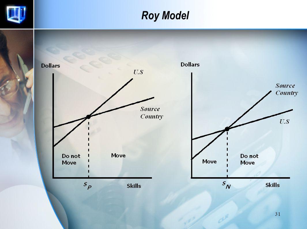 30 Roy Model