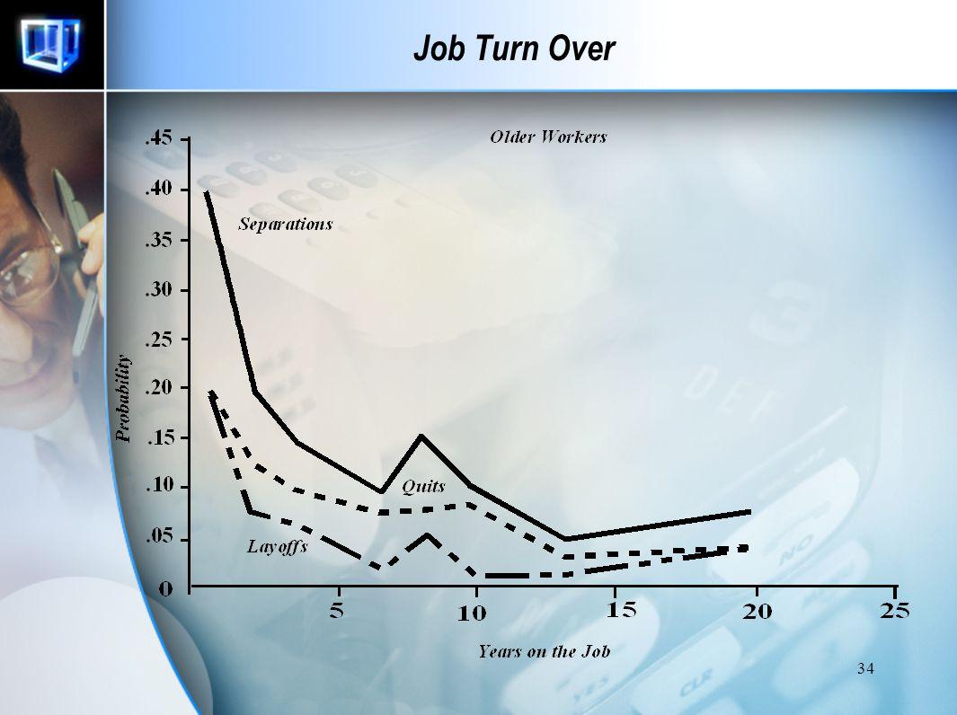 33 Job Turn Over Kemungkinan pindah kerja kurang dari 2 tahun masa kerja mencapai 75 %. Quits  Employee-initiated job separation Layoffs  Employer-i